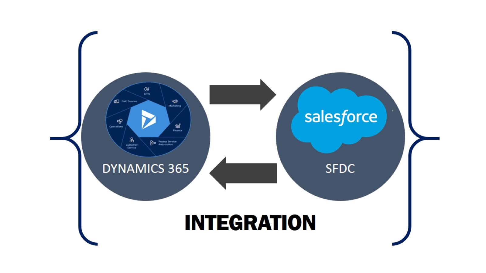d365 sfdc integration